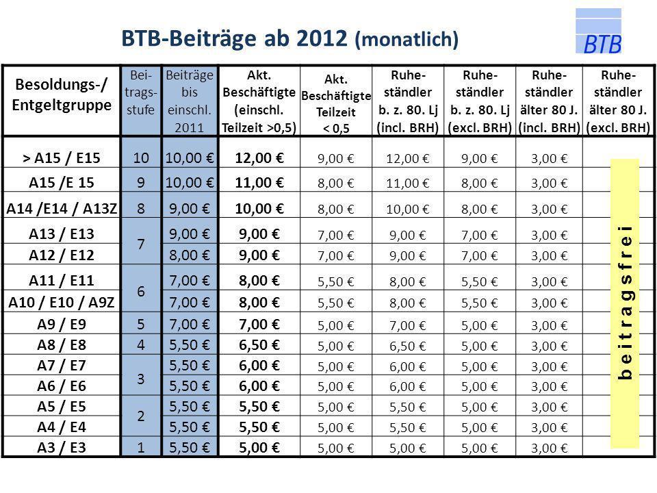 Besoldungs-/ Entgeltgruppe Bei- trags- stufe Beiträge bis einschl. 2011 Akt. Beschäftigte (einschl. Teilzeit >0,5) Akt. Beschäftigte Teilzeit < 0,5 Ru