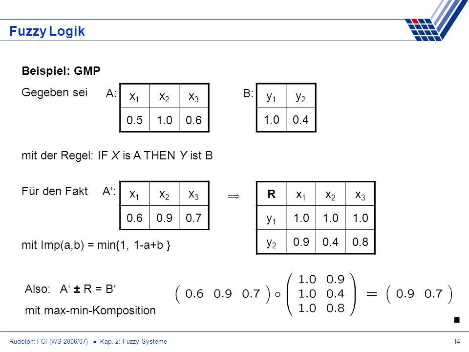 Rudolph: FCI (WS 2006/07) Kap. 2: Fuzzy Systeme14 Fuzzy Logik Beispiel: GMP Gegeben sei mit der Regel: IF X is A THEN Y ist B x1x1 x2x2 x3x3 0.51.00.6