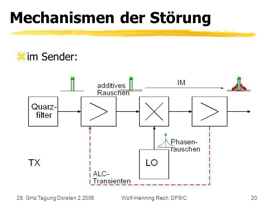 29. GHz Tagung Dorsten 2.2006Wolf-Henning Rech DF9IC20 Mechanismen der Störung zim Sender: