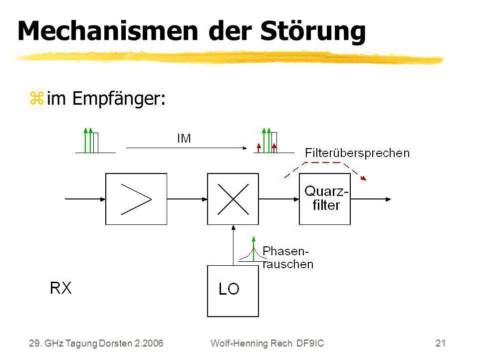 29. GHz Tagung Dorsten 2.2006Wolf-Henning Rech DF9IC21 Mechanismen der Störung zim Empfänger: