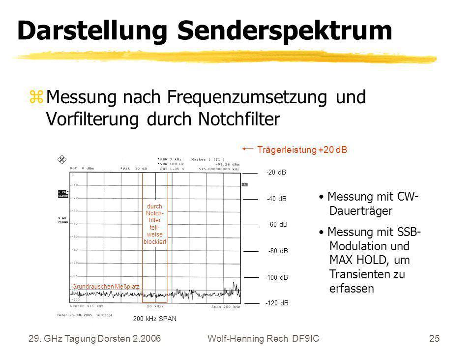 29. GHz Tagung Dorsten 2.2006Wolf-Henning Rech DF9IC25 Darstellung Senderspektrum zMessung nach Frequenzumsetzung und Vorfilterung durch Notchfilter d