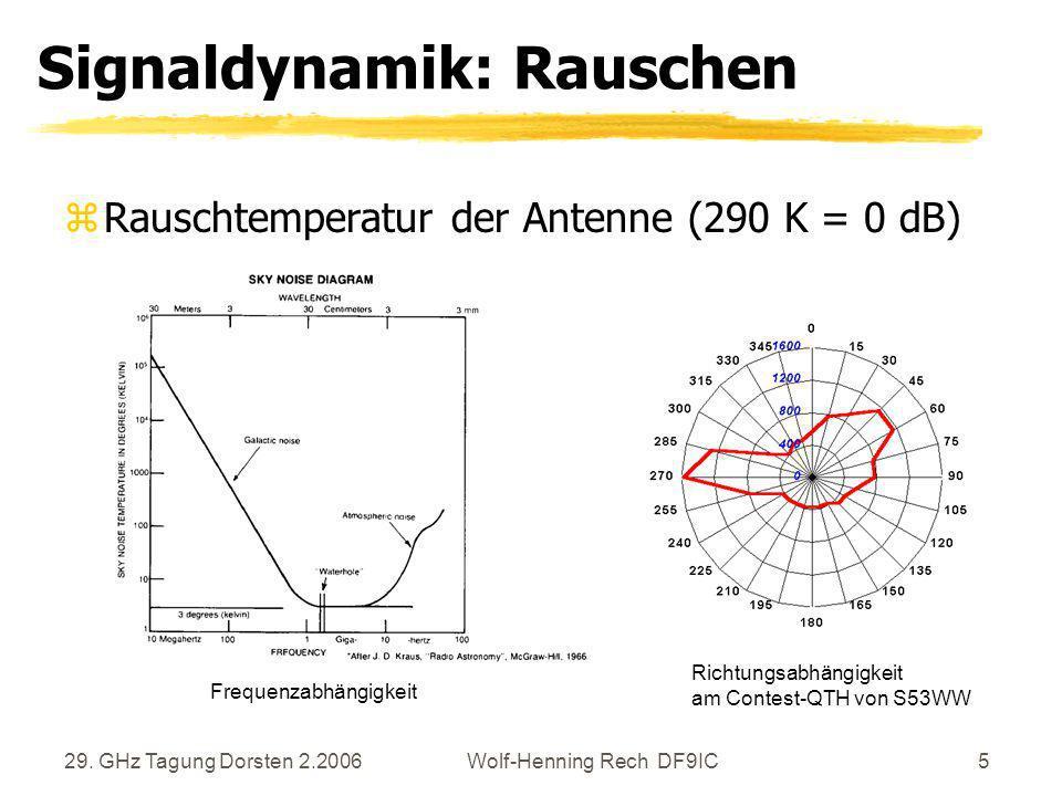 29. GHz Tagung Dorsten 2.2006Wolf-Henning Rech DF9IC5 Signaldynamik: Rauschen zRauschtemperatur der Antenne (290 K = 0 dB) Frequenzabhängigkeit Richtu