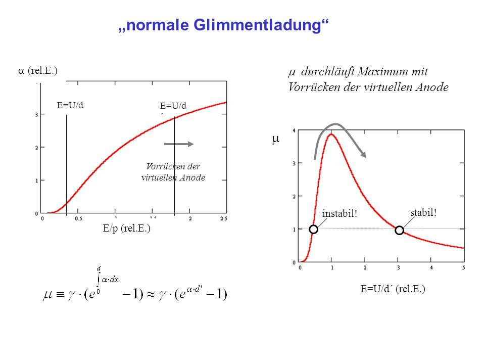 normale Glimmentladung (rel.E.) Vorrücken der virtuellen Anode E/p (rel.E.) E=U/d E=U/d ´ durchläuft Maximum mit Vorrücken der virtuellen Anode stabil
