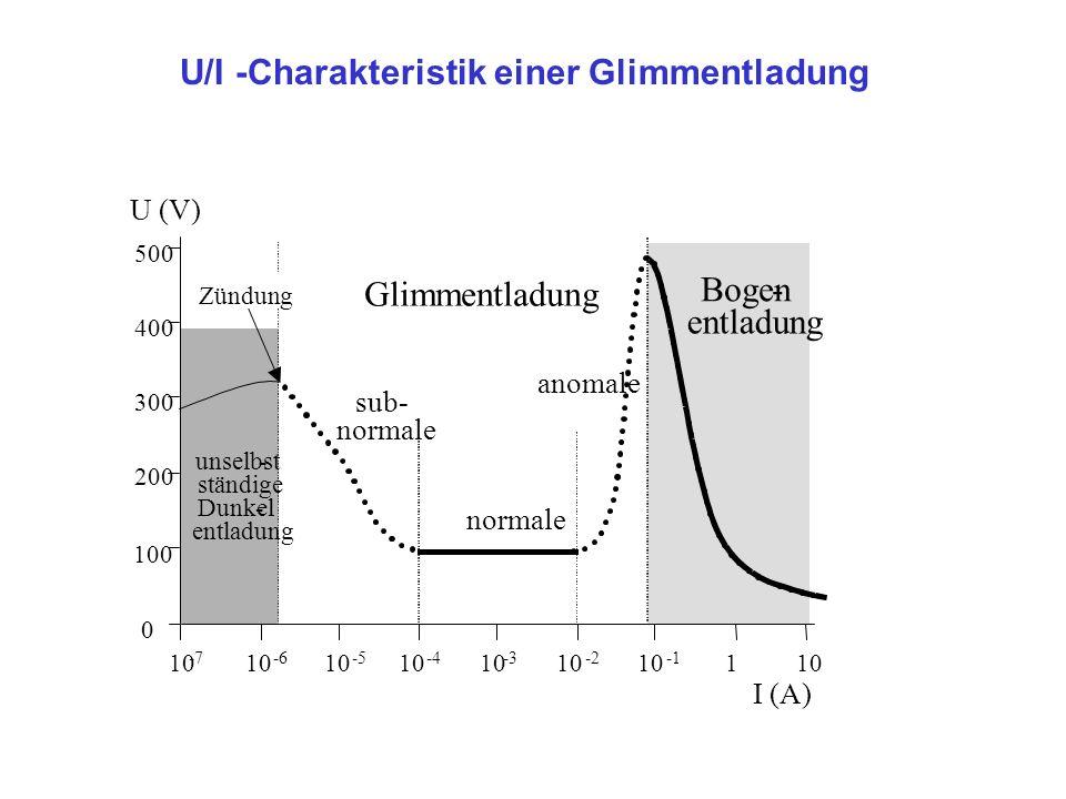 U/I -Charakteristik einer Glimmentladung U (V) 10 -6 10 -4 10 -3 10 -2 10 110 -5 0 100 200 300 400 500 I (A) normale sub- normale anomale Glimmentladung Bogen- entladung Zündung unselbst- ständige Dunkel- entladung 10 -7