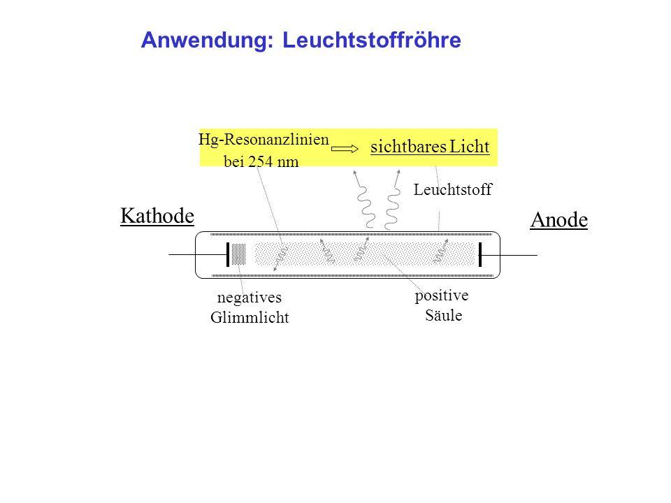 Anwendung: Leuchtstoffröhre Kathode Anode positive Säule negatives Glimmlicht Leuchtstoff sichtbares Licht Hg-Resonanzlinien bei 254 nm