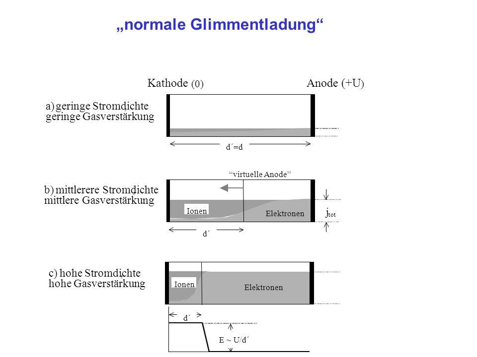 normale Glimmentladung Elektronen Ionen d´ virtuelleAnode b)mittlerere Stromdichte, mittlere Gasverstärkung a) geringe Stromdichte, geringe Gasverstärkung d´=d Kathode (0) Anode (+U ) j tot d´ c)hohe Stromdichte, hohe Gasverstärkung E ~ U/d´ Ionen Elektronen