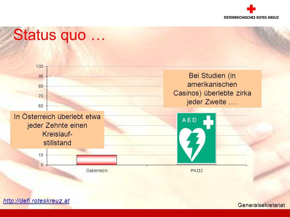Generalsekretariat Status quo … In Österreich überlebt etwa jeder Zehnte einen Kreislauf- stillstand Bei Studien (in amerikanischen Casinos) überlebte zirka jeder Zweite ….