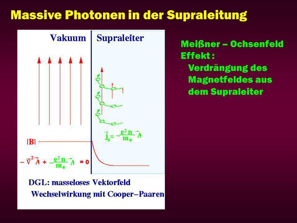 Massive Photonen in der Supraleitung Meißner – Ochsenfeld Effekt : Verdrängung des Magnetfeldes aus dem Supraleiter += 0