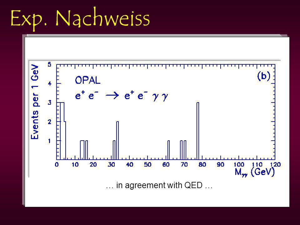 Exp. Nachweiss f f f f e-e- e+e+ - WW in 2-Photon-Scattering e-e- e+e+ … in agreement with QED …