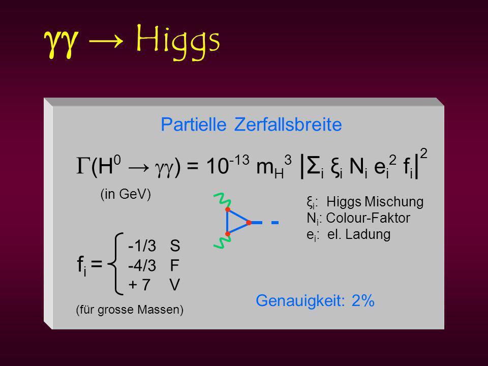 Higgs (H 0 ) = 10 -13 m H 3 | Σ i ξ i N i e i 2 f i | 2 (in GeV) ξ i : Higgs Mischung N i : Colour-Faktor e i : el.