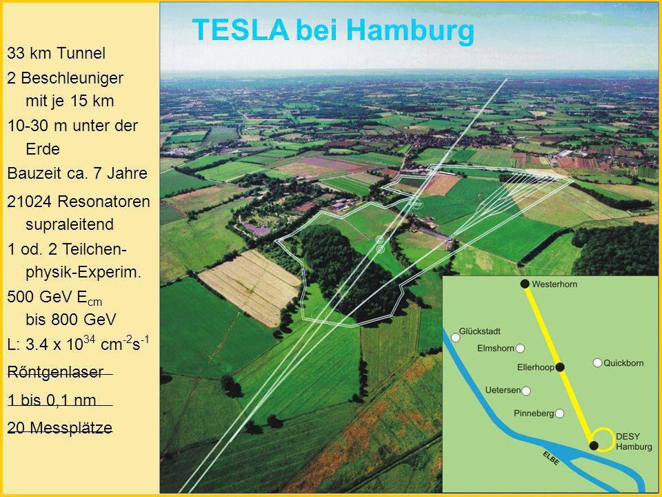 33 km Tunnel 2 Beschleuniger mit je 15 km 10-30 m unter der Erde Bauzeit ca.