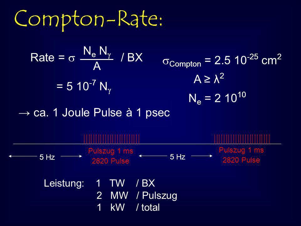 Compton-Rate: Rate = / BX N e N A Compton = 2.5 10 -25 cm 2 A λ 2 N e = 2 10 10 = 5 10 -7 N ca.