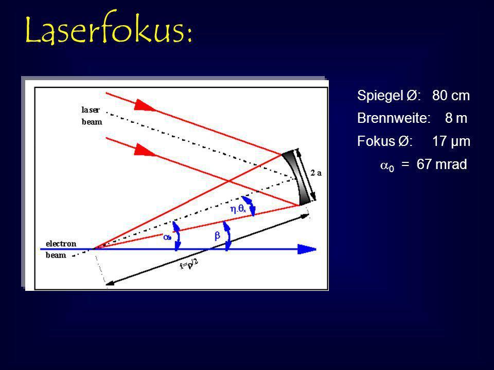 Laserfokus: Spiegel Ø: 80 cm Brennweite: 8 m Fokus Ø: 17 μm 0 = 67 mrad