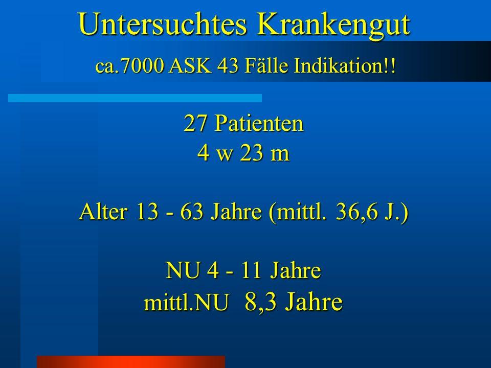 Untersuchtes Krankengut Untersuchtes Krankengut ca.7000 ASK 43 Fälle Indikation!! ca.7000 ASK 43 Fälle Indikation!! 27 Patienten 4 w 23 m Alter 13 - 6