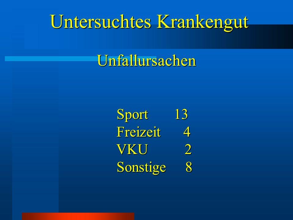 Untersuchtes Krankengut Untersuchtes KrankengutUnfallursachen Sport 13 Sport 13 Freizeit 4 Freizeit 4 VKU 2 VKU 2 Sonstige 8 Sonstige 8