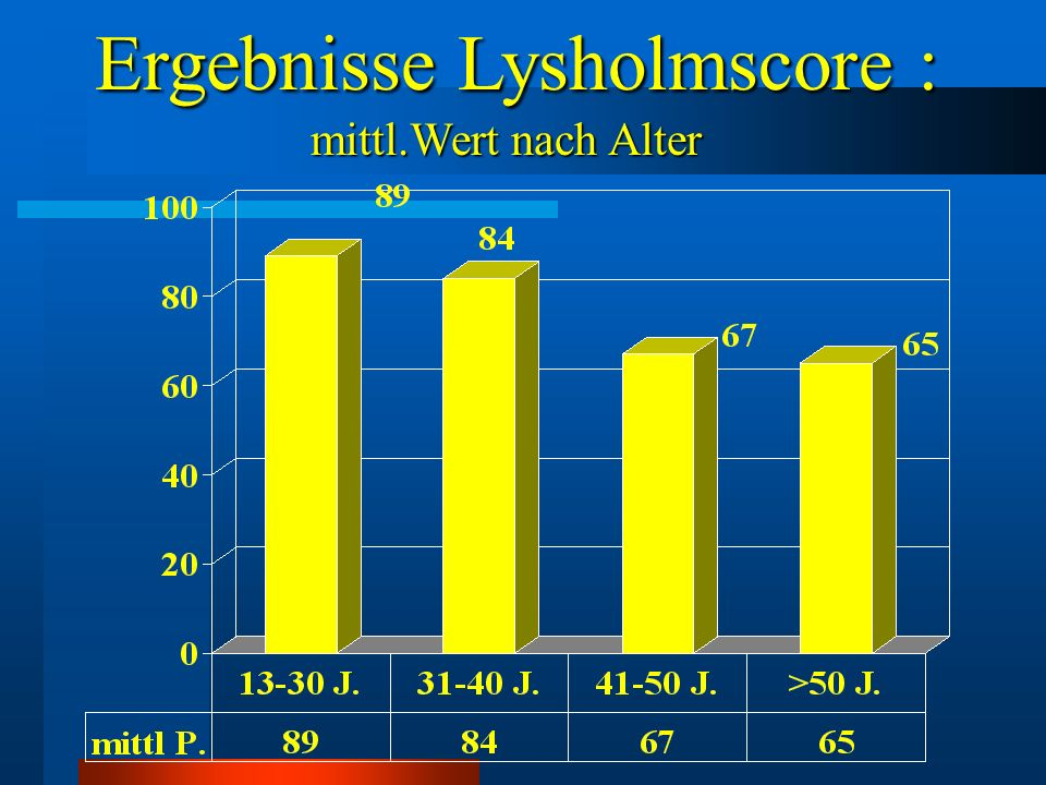 Ergebnisse Lysholmscore : Ergebnisse Lysholmscore : mittl.Wert nach Alter