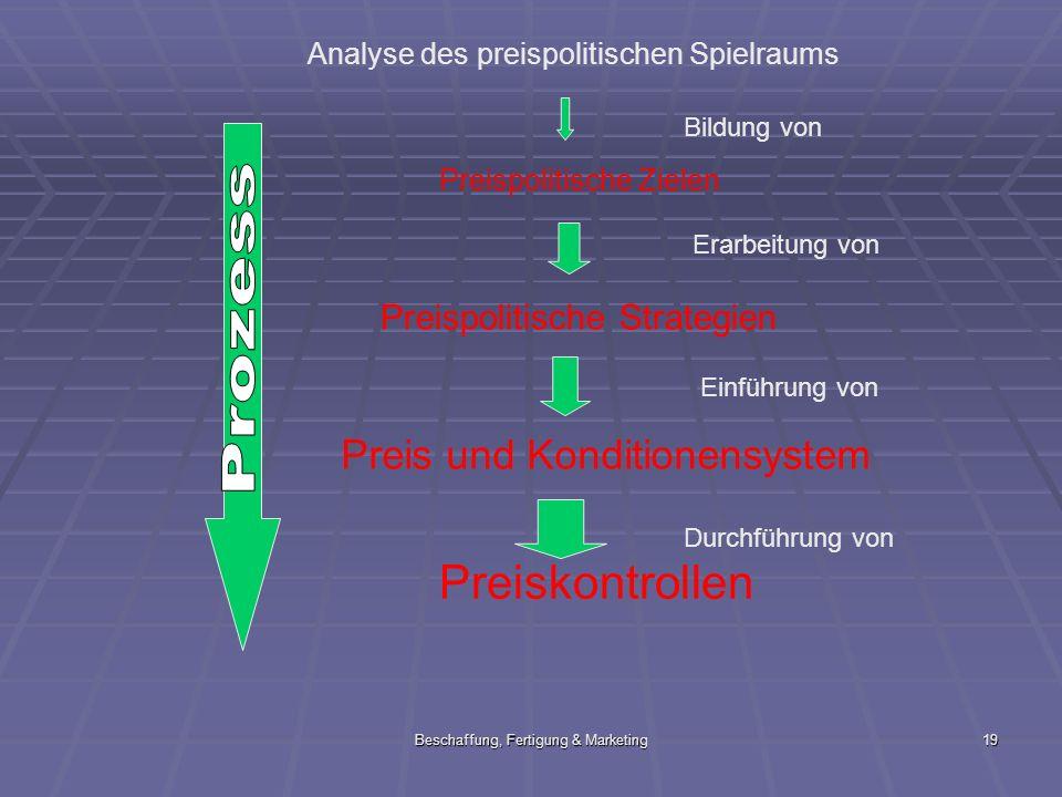 Beschaffung, Fertigung & Marketing19 Preispolitische Zielen Preispolitische Strategien Preis und Konditionensystem Preiskontrollen Analyse des preispo