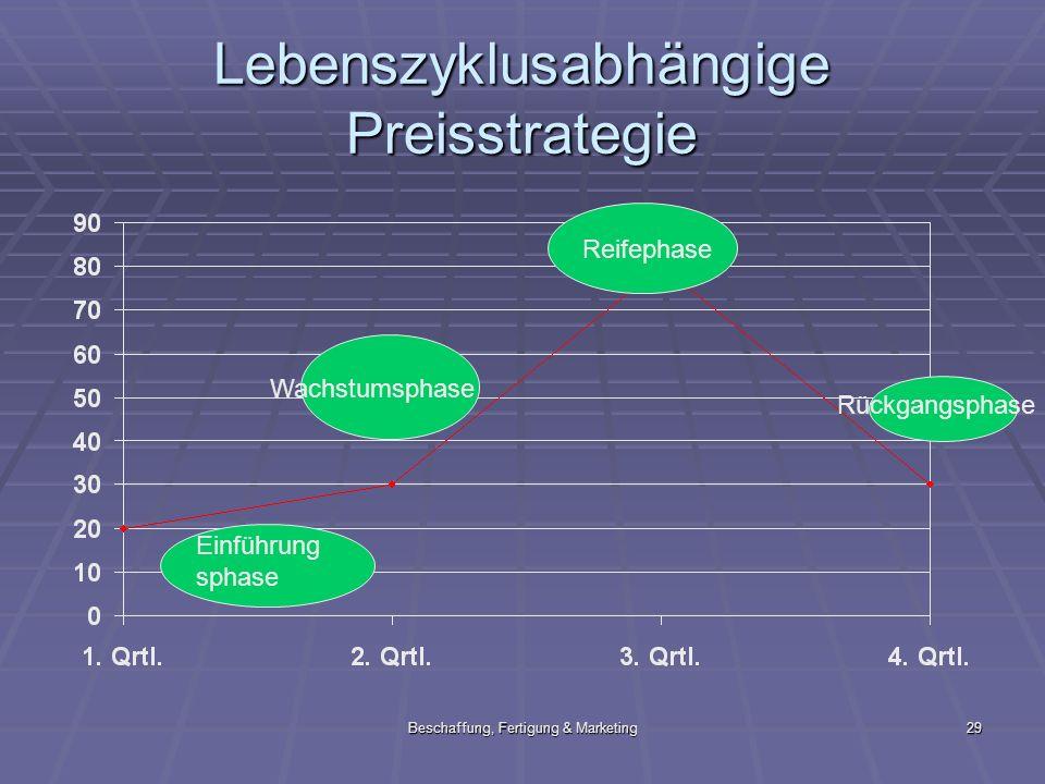 Beschaffung, Fertigung & Marketing29 Lebenszyklusabhängige Preisstrategie Einführung sphase Wachstumsphase Reifephase Rückgangsphase