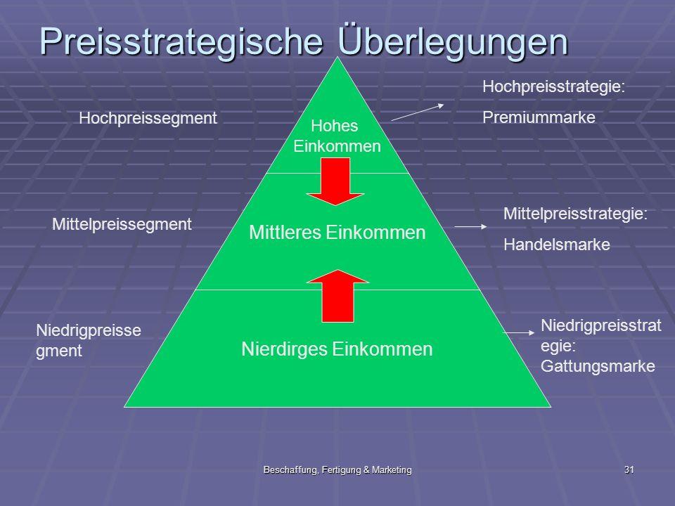 Beschaffung, Fertigung & Marketing31 Preisstrategische Überlegungen Hohes Einkommen Mittleres Einkommen Nierdirges Einkommen Hochpreissegment Mittelpr