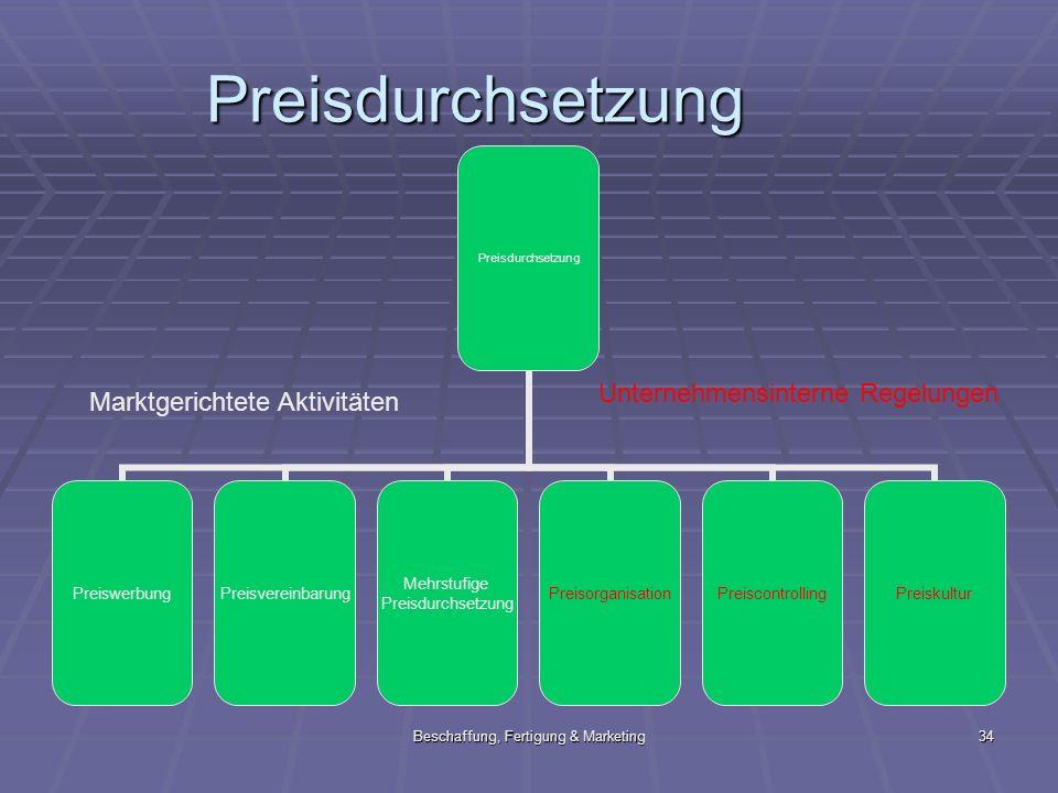Beschaffung, Fertigung & Marketing34 Preisdurchsetzung PreiswerbungPreisvereinbarung Mehrstufige Preisdurchsetzung PreisorganisationPreiscontrollingPr