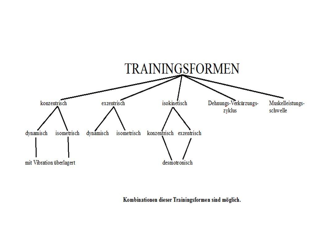 Kombination von exzentrischem mit konzentrischem Training