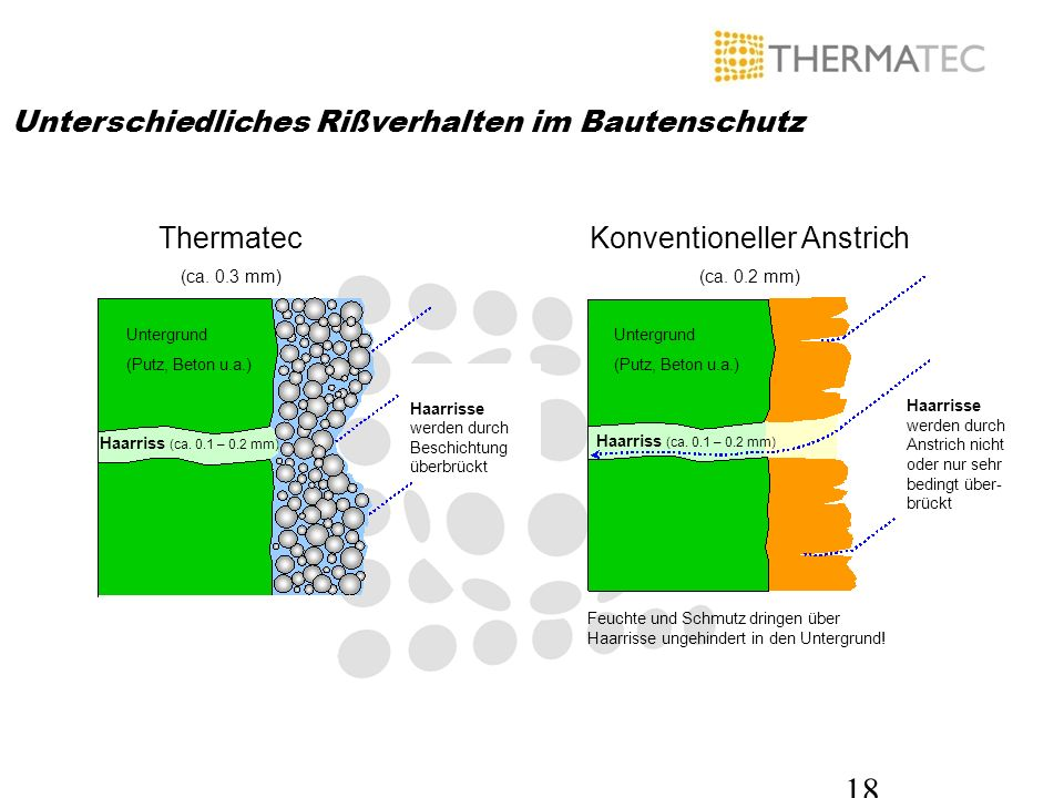 18 Unterschiedliches Rißverhalten im Bautenschutz Thermatec (ca. 0.3 mm) Konventioneller Anstrich (ca. 0.2 mm) Untergrund (Putz, Beton u.a.) Untergrun