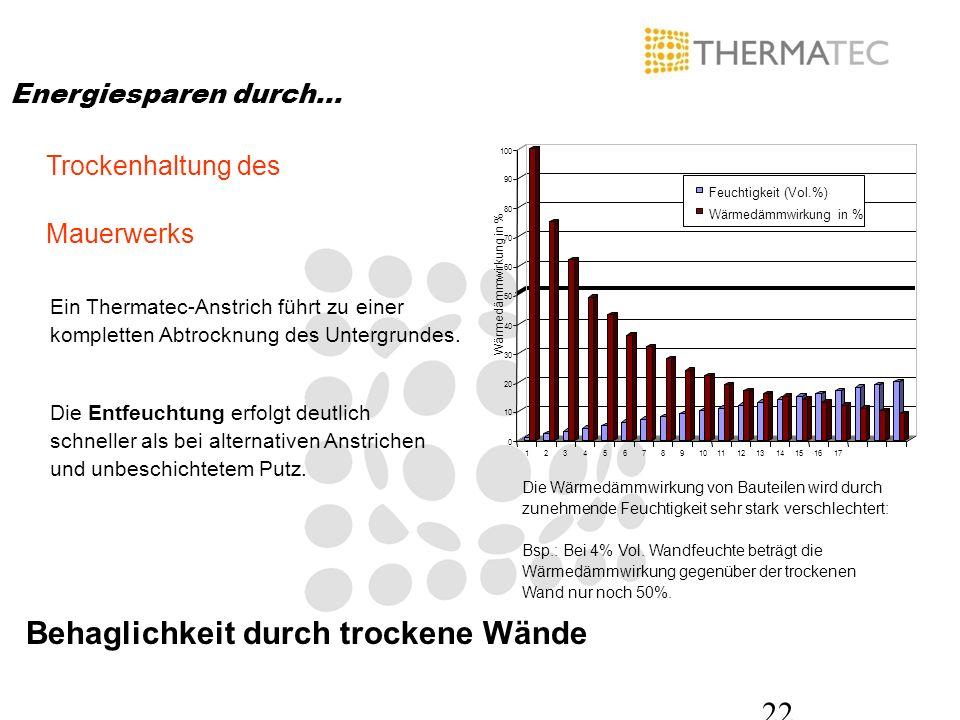22 Trockenhaltung des Mauerwerks Die Wärmedämmwirkung von Bauteilen wird durch zunehmende Feuchtigkeit sehr stark verschlechtert: Bsp.: Bei 4% Vol. Wa