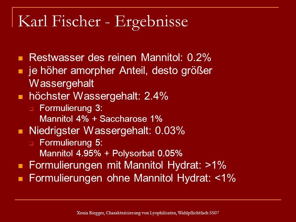 Xenia Riegger, Charakterisierung von Lyophilisaten, Wahlpflichtfach SS07 Karl Fischer - Ergebnisse Restwasser des reinen Mannitol: 0.2% je höher amorp