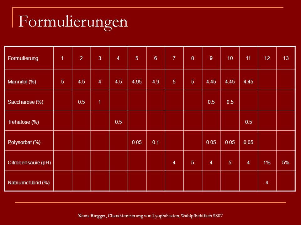 Xenia Riegger, Charakterisierung von Lyophilisaten, Wahlpflichtfach SS07 Formulierungen Formulierung12345678910111213 Mannitol (%)54.54 4.954.9554.45