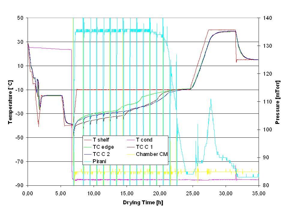 Analytik Restwassergehalt mittels Karl Fischer Röntgendiffraktometrie (XRPD) Differential Scanning Calorimetry (DSC)
