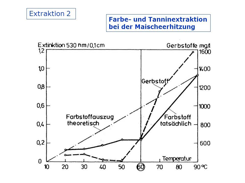 Extraktion 2 Farbe- und Tanninextraktion bei der Maischeerhitzung