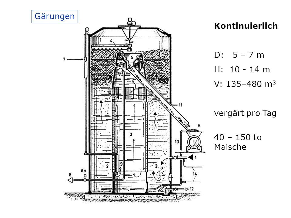 Kontinuierlich D: 5 – 7 m H: 10 - 14 m V: 135–480 m 3 Gärungen vergärt pro Tag 40 – 150 to Maische