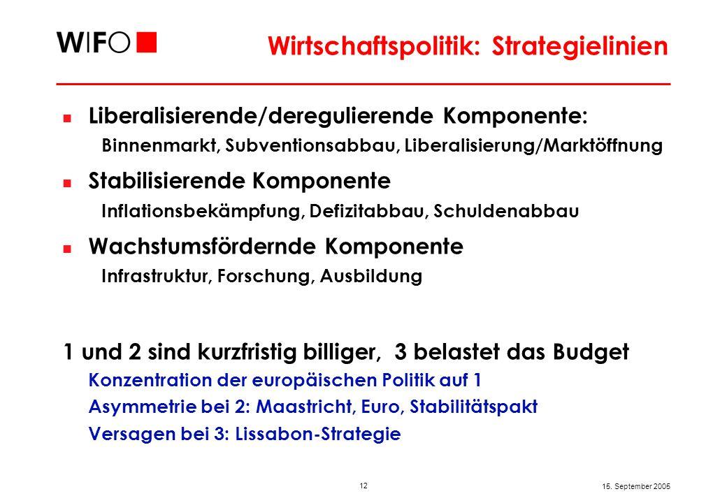 12 15. September 2005 Wirtschaftspolitik: Strategielinien Liberalisierende/deregulierende Komponente: Binnenmarkt, Subventionsabbau, Liberalisierung/M