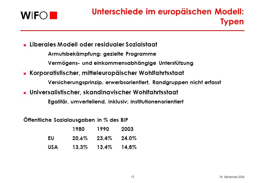 13 15. September 2005 Unterschiede im europäischen Modell: Typen Liberales Modell oder residualer Sozialstaat Armutsbekämpfung: gezielte Programme Ver