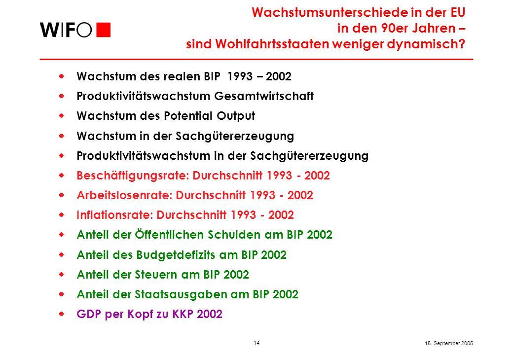 14 15. September 2005 Wachstum des realen BIP 1993 – 2002 Produktivitätswachstum Gesamtwirtschaft Wachstum des Potential Output Wachstum in der Sachgü