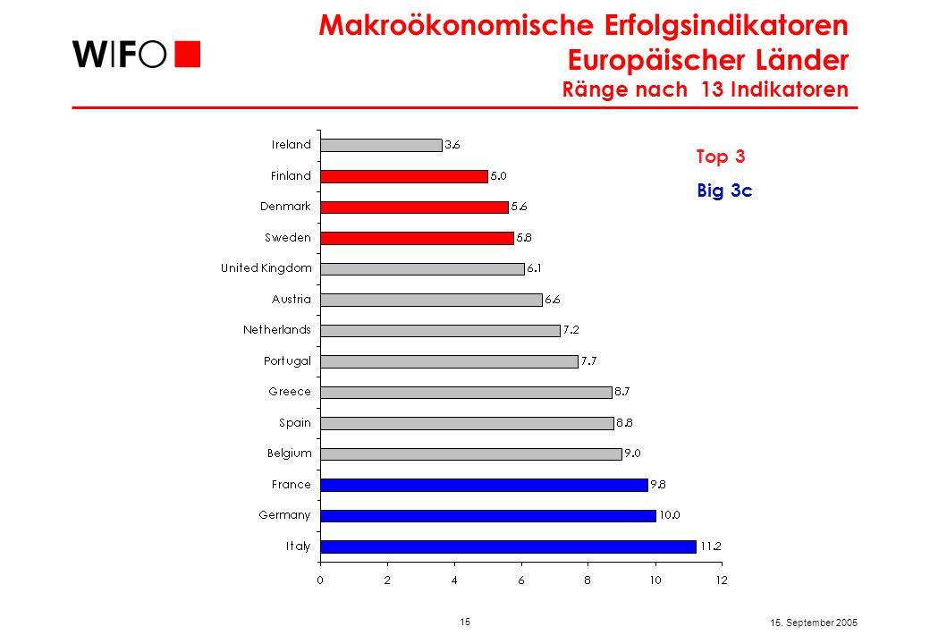 15 15. September 2005 Makroökonomische Erfolgsindikatoren Europäischer Länder Ränge nach 13 Indikatoren Top 3 Big 3c