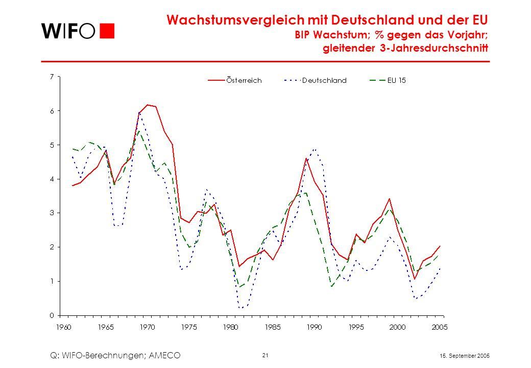 21 15. September 2005 Wachstumsvergleich mit Deutschland und der EU BIP Wachstum; % gegen das Vorjahr; gleitender 3-Jahresdurchschnitt Q: WIFO-Berechn