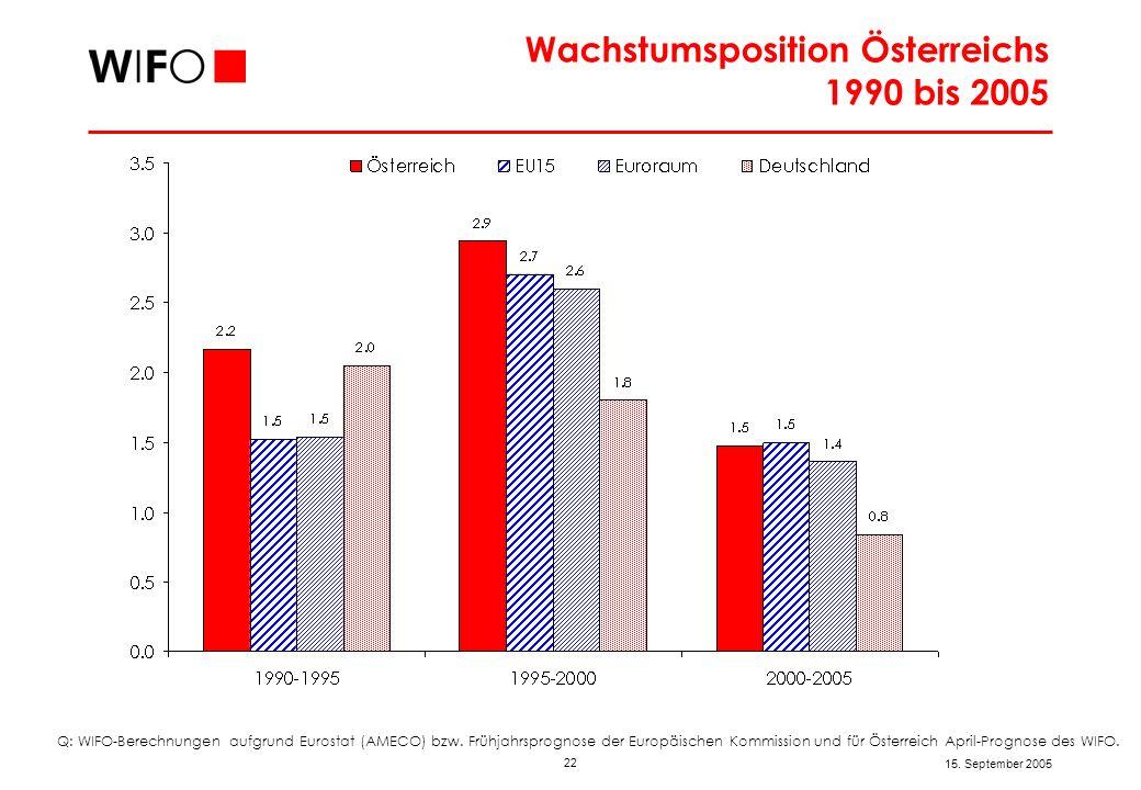 22 15. September 2005 Wachstumsposition Österreichs 1990 bis 2005 Q: WIFO-Berechnungen aufgrund Eurostat (AMECO) bzw. Frühjahrsprognose der Europäisch