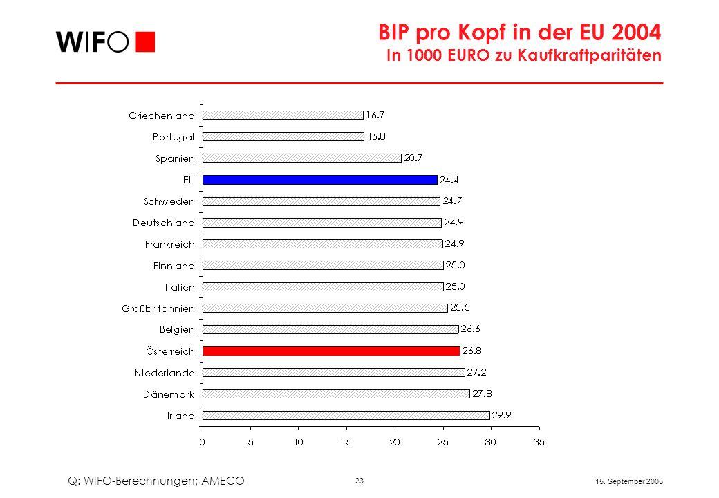 23 15. September 2005 BIP pro Kopf in der EU 2004 In 1000 EURO zu Kaufkraftparitäten Q: WIFO-Berechnungen; AMECO