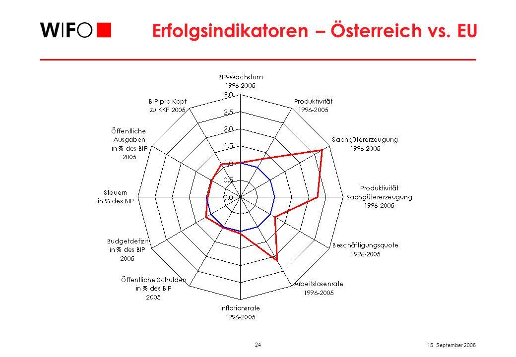 24 15. September 2005 Erfolgsindikatoren – Österreich vs. EU