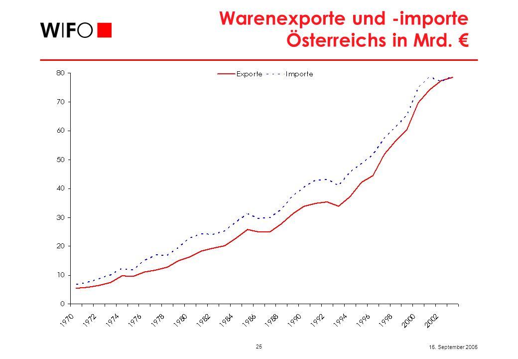 25 15. September 2005 Warenexporte und -importe Österreichs in Mrd.