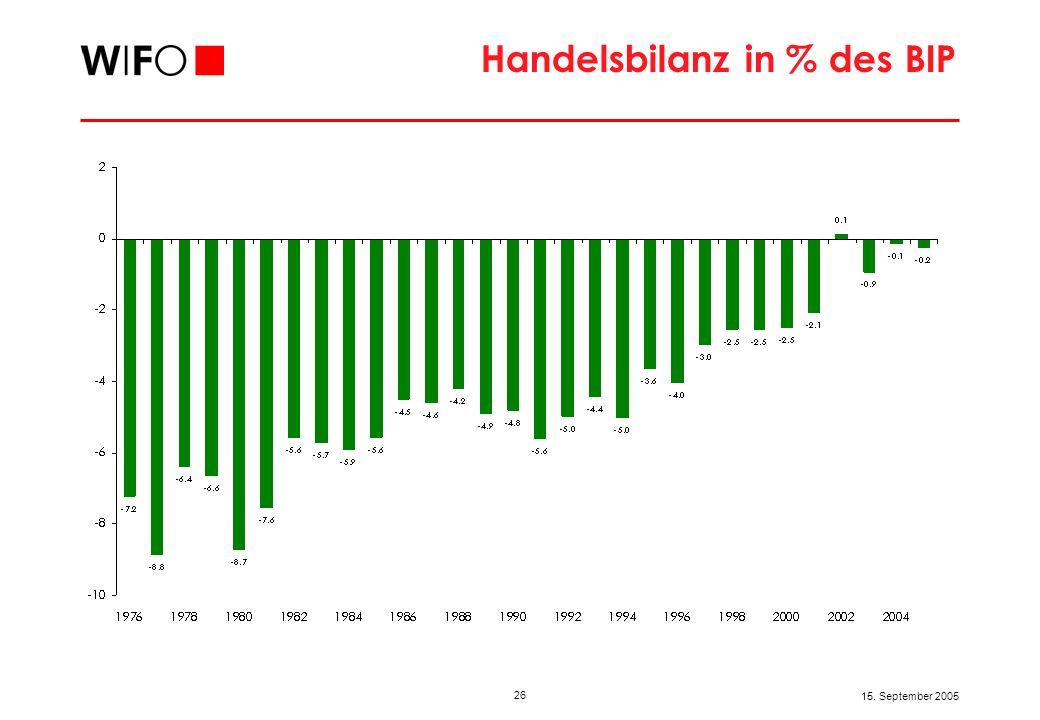 26 15. September 2005 Handelsbilanz in % des BIP