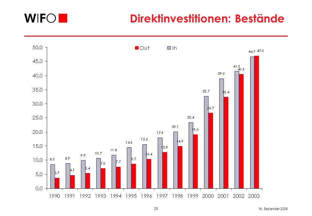 28 15. September 2005 Direktinvestitionen: Bestände
