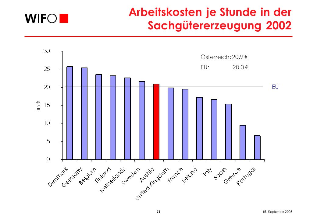29 15. September 2005 Arbeitskosten je Stunde in der Sachgütererzeugung 2002 Österreich: 20.9 EU: 20.3 EU