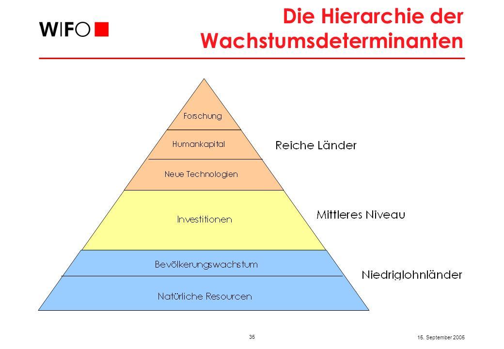 35 15. September 2005 Die Hierarchie der Wachstumsdeterminanten