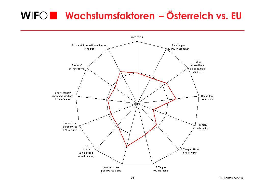 36 15. September 2005 Wachstumsfaktoren – Österreich vs. EU
