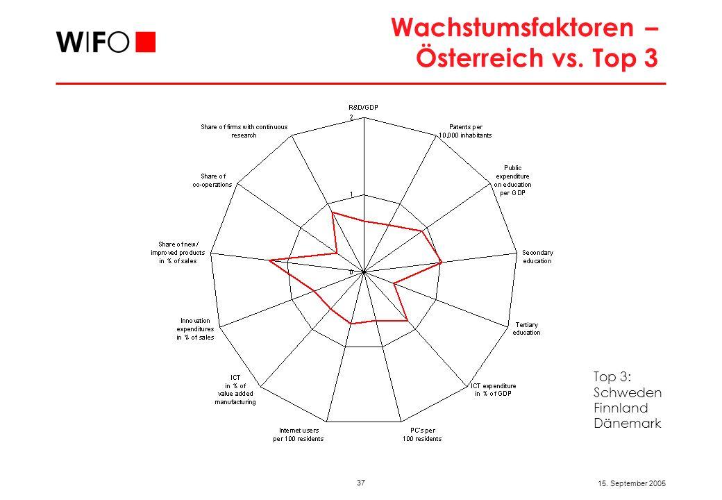 37 15. September 2005 Wachstumsfaktoren – Österreich vs. Top 3 Top 3: Schweden Finnland Dänemark