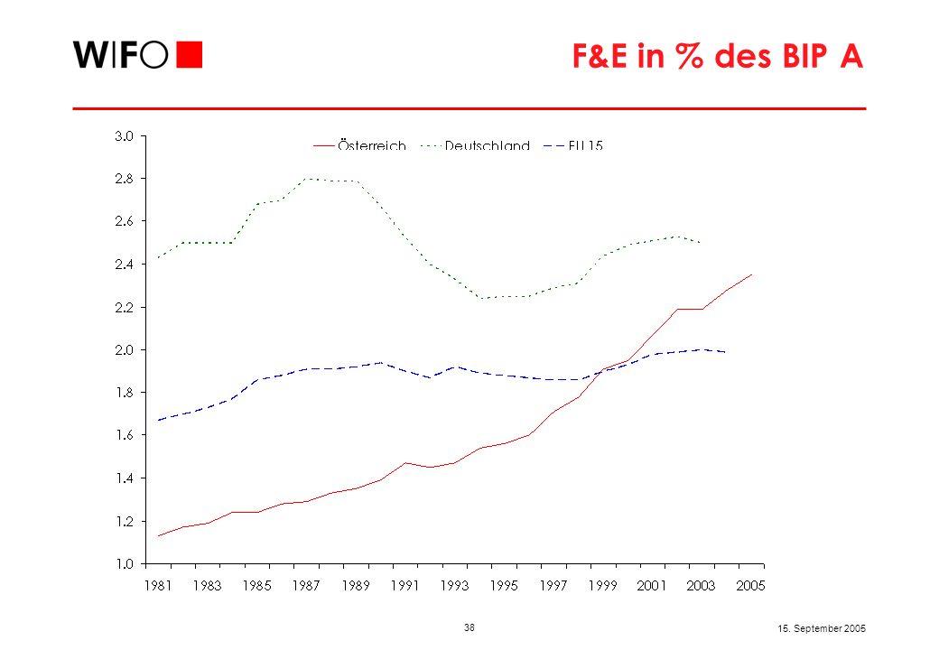 38 15. September 2005 F&E in % des BIP A