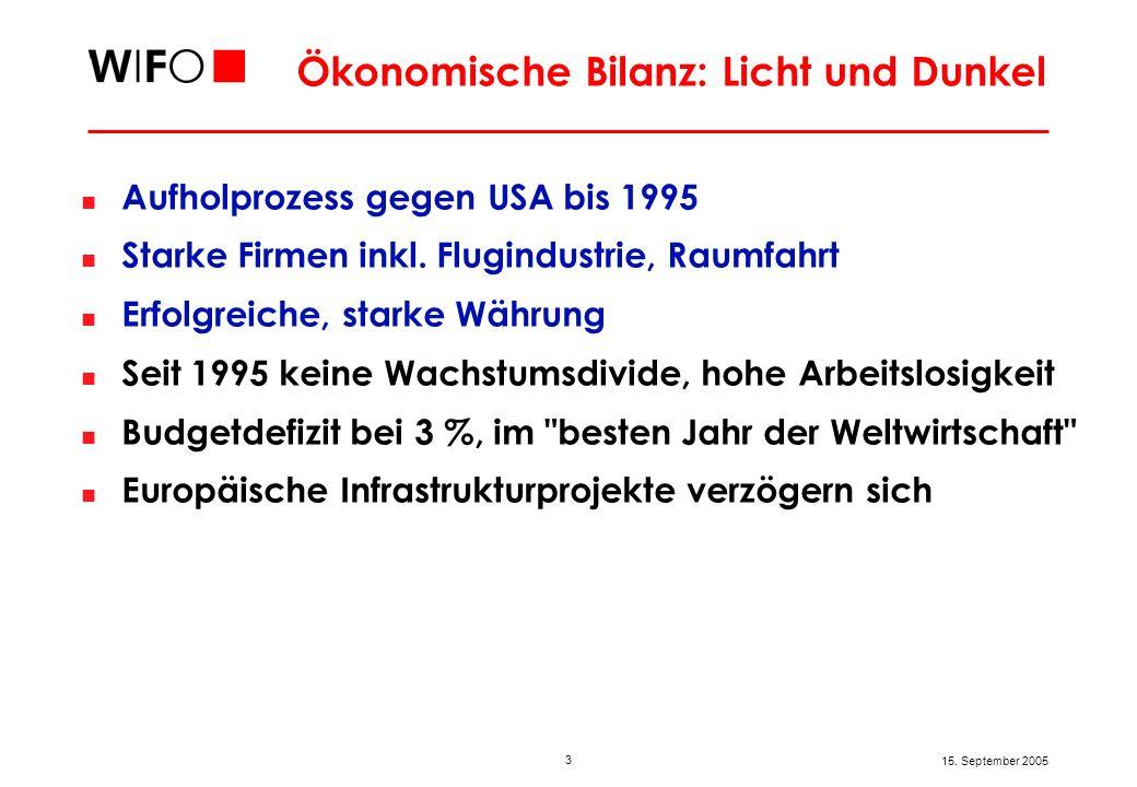3 15. September 2005 Ökonomische Bilanz: Licht und Dunkel Aufholprozess gegen USA bis 1995 Starke Firmen inkl. Flugindustrie, Raumfahrt Erfolgreiche,