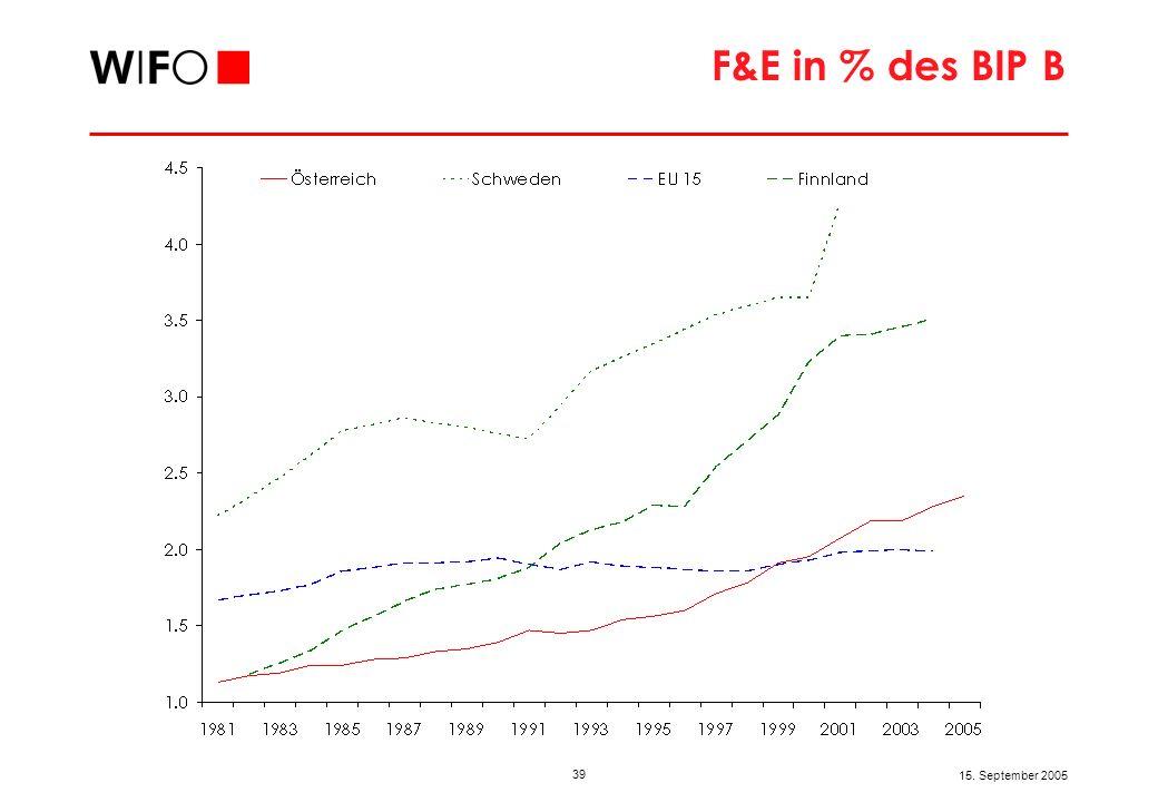 39 15. September 2005 F&E in % des BIP B